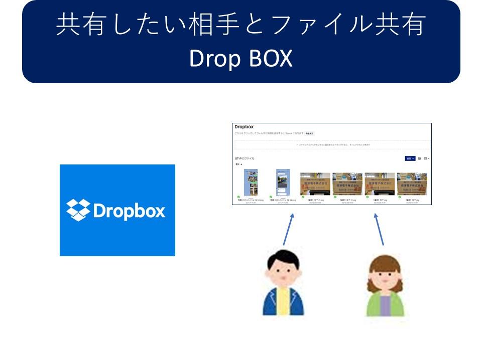 共有したい相手とファイル共有Drop BOX