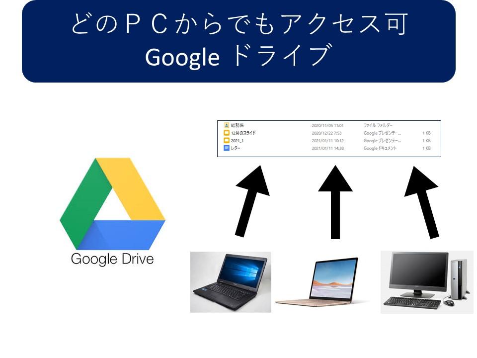 どのPCからでもアクセス可Google ドライブ