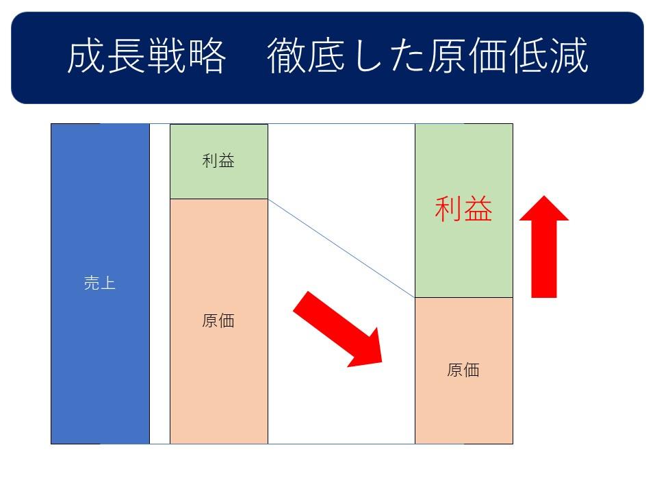 成長戦略 徹底した原価低減