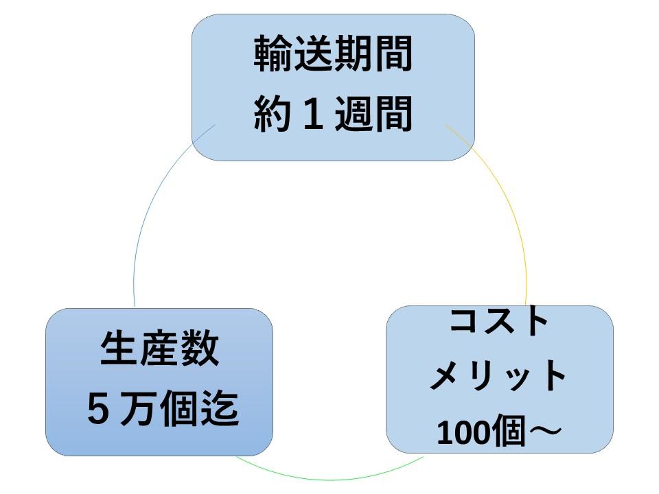 簡易金型_デメリット