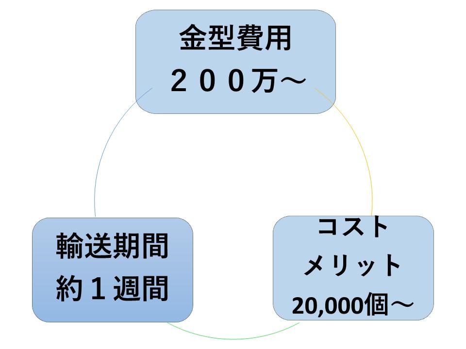 量産金型 デメリット