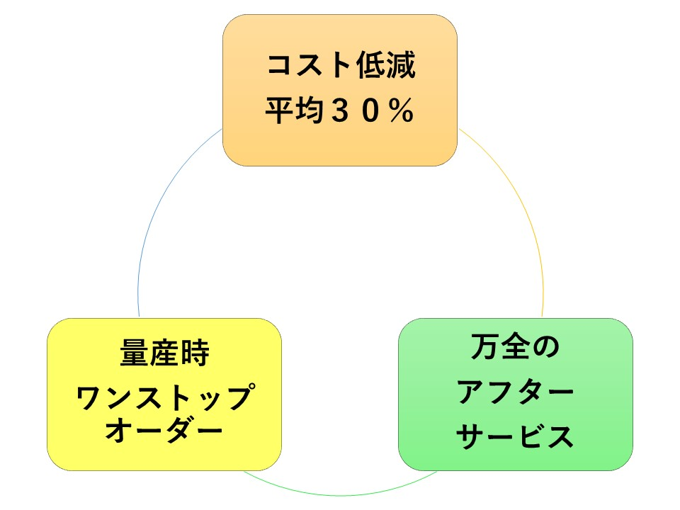 ODM制御機器の設計開発のメリット