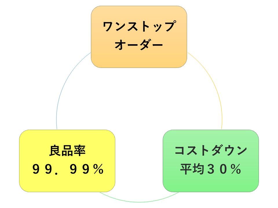 【OEM】制御機器の製造・検査 メリット
