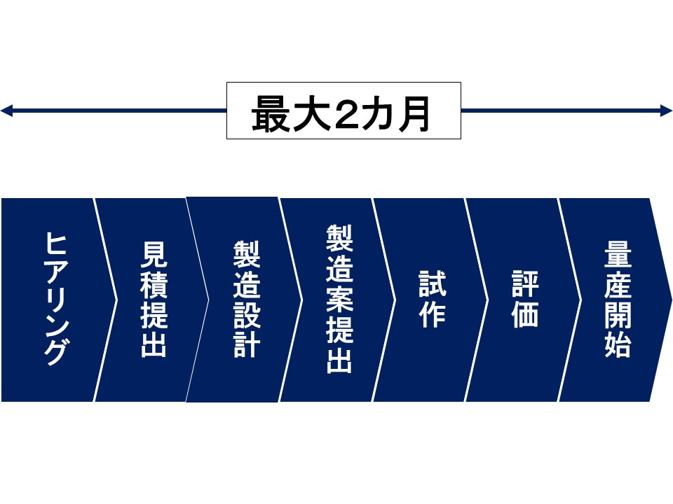 【OEM】制御機器の製造・検査 スケジュール